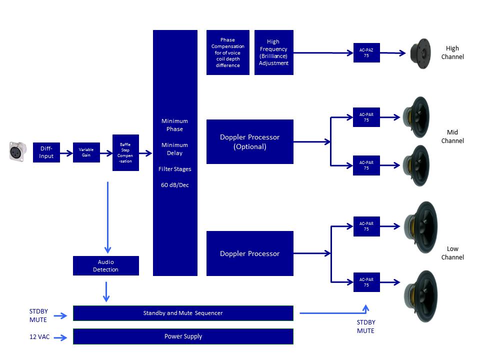 Block Diagram AC-AAD