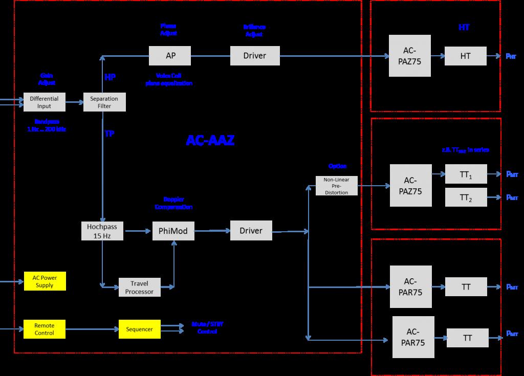 Blockschaltbild AAZ